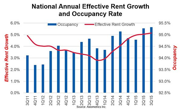 Apartment Market Sets 9-Year High with 5.2% Rent Growth in 3Q 2015. 3Q Occupancy Highest Since Early 2001